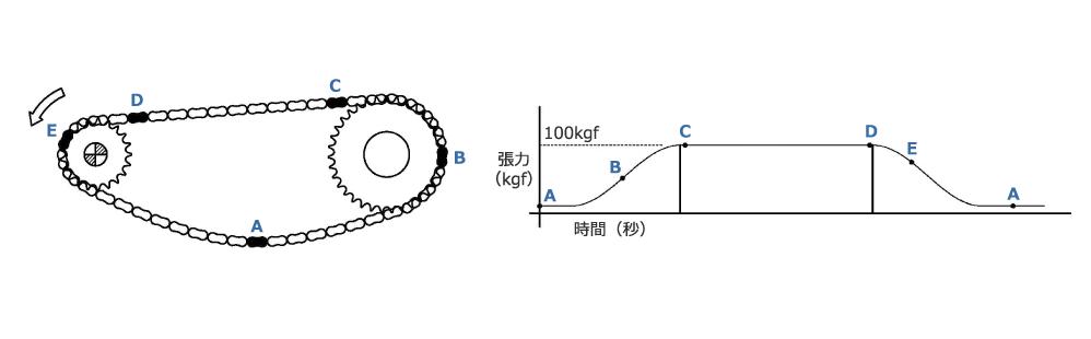 A B C D 張力(kgf) 100kgf 時間(秒)