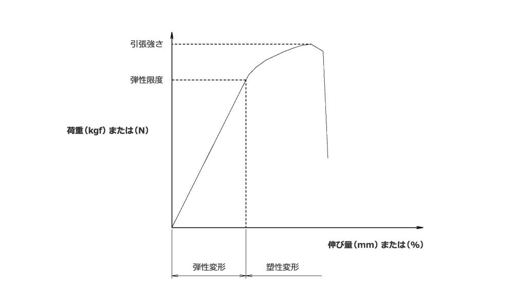 荷重(kgf)または(N) 伸び量(mm)または(%) 引張強さ 弾性限度 弾性変形 塑性変形
