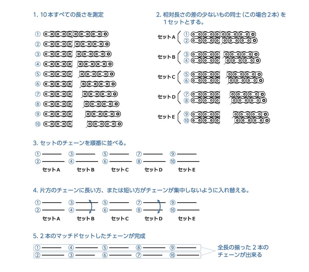 1.10本すべての長さを測定|2.相対長さの差の少ないもの同士(この場合2本)を1セットとする。|セットA|セットB|セットC|セットD|セットE|3.セットのチェーンを順番に並べる。|4.片方のチェーンに長い方、または短い方がチェーンが集中しないように入れ替える。|5.2本のマッチドセットしたチェーンが完成|全長の揃った2本のチェーンが出来る|①|②|③|④|⑤|⑥|⑦|⑧|⑨|⑩