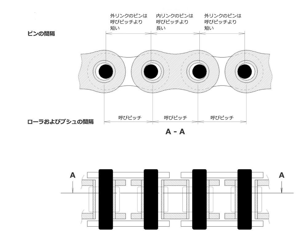 ピンの間隔|外リンクのピンは呼びピッチより短い|ローラおよびブシュの間隔|呼びピッチ|A-A
