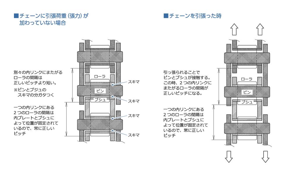 ■チェーンに引張荷重(張力)が加わっていない場合|別々の内リンクにまたがるローラの間隔は正しいピッチより短い。|※ピンとブジュのスキマの分ガタつく|一つの内リンクにある2つのローラの間隔は内プレートとブシュによって位置が固定されているので、常に正しいピッチ|ローラ|ピン|ブシュ|スキマ|■チェーンを引張った時|引っ張られることでピンとブシュが接触する。この時、2つの内リンクにまたがるローラの間隔が正しいピッチになる。|一つの内リンクにある2つのローラの間隔は内プレートとブシュによって位置が固定されているので、常に正しいピッチ
