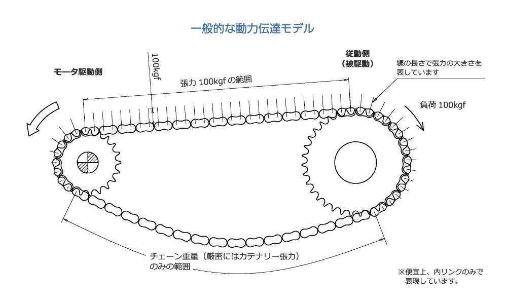 一般的な動力伝達モデル|モータ駆動側|張力100kgfの範囲|従動側(被駆動)|負荷100kgf|チェーン重量(厳密にはカテナリー張力)のみの範囲|線の長さで張力の大きさを表しています。|※便宜上、内リンクのみで表現しています。