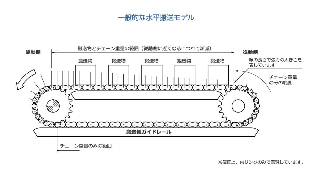 一般的な水平搬送モデル|駆動側|搬送物とチェーン重量の範囲(従動側に近くなるにつれて漸減)|チェーン重量のみの範囲|従動側|チェーン重量のみの範囲|線の長さで張力の大きさを表しています|搬送側ガイドレール|※便宜上、内リンクのみで表現しています。