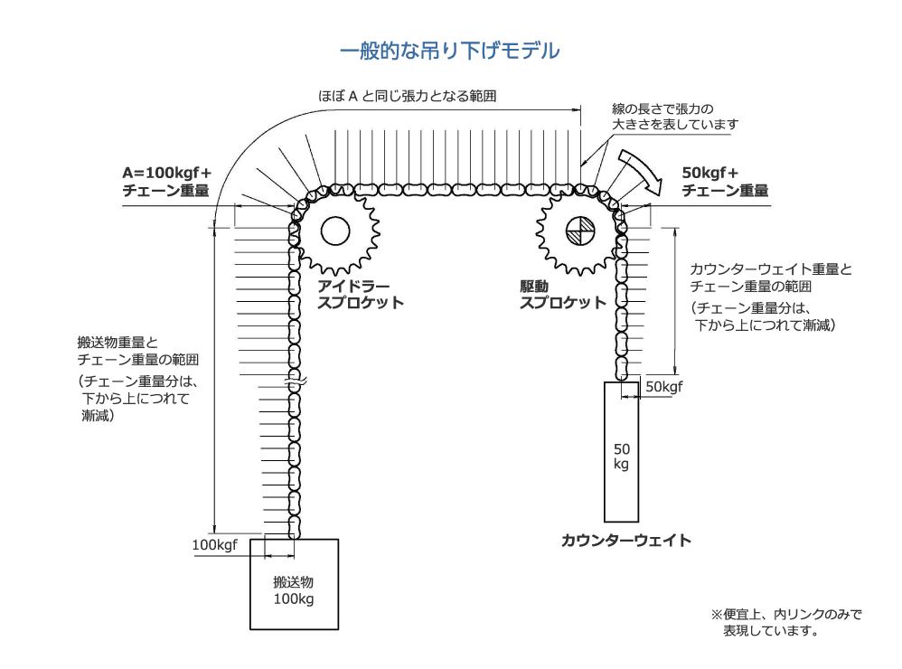 一般的な吊り下げモデル|A=100kgf+チェーン重量|アイドラースプロケット|ほぼAと同じ張力となる範囲|搬送物重量とチェーン重量の範囲(チェーン重量分は、下から上につれて漸減)|搬送物100kg|50kgf+チェーン重量|駆動スプロケット|カウンターウェイト重量とチェーン重量の範囲(チェーン重量分は、下から上につれて漸減)|50kgf|カウンターウェイト|線の長さで張力の大きさを表しています|※便宜上、内リンクのみで表現しています。