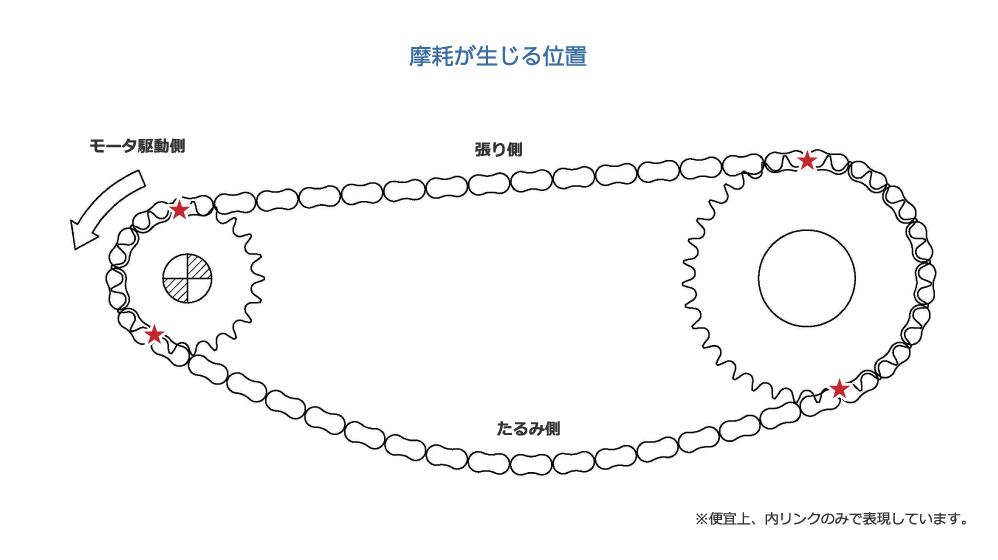 摩耗が生じる位置|モータ駆動側|張り側|たるみ側|※便宜上、内リンクのみで表現しています。