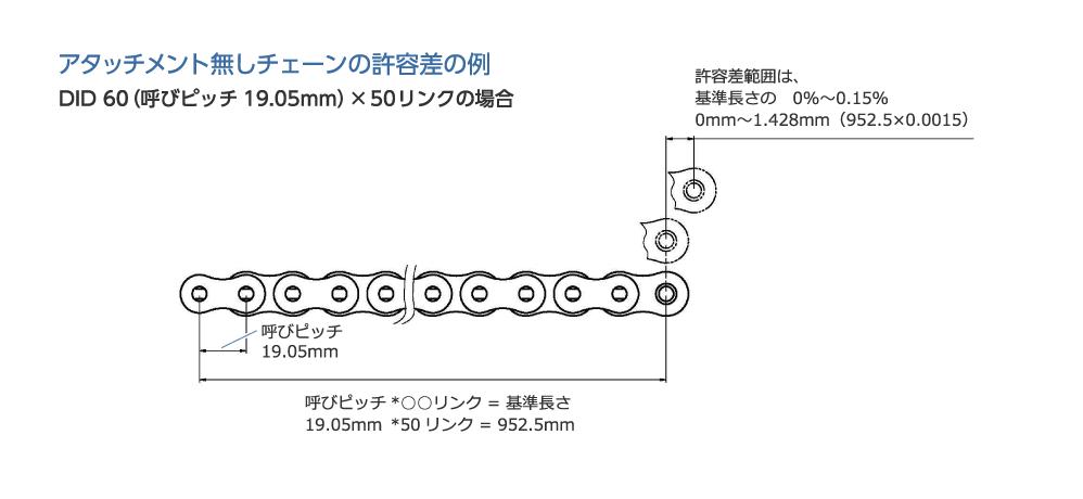 アタッチメント無しチェーンの許容差の例|DID 60(呼びピッチ19.05mm)×50リンクの場合|呼びピッチ19.05mm|呼びピッチ*○○リンク = 基準長さ|19.05mm *50リンク = 952.5mm|許容差範囲は、基準長さの0%〜0.15% 0mm〜1.428mm(952.5×0.0015)