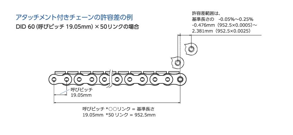 アタッチメント付きチェーンの許容差の例|DID 60(呼びピッチ19.05mm)×50リンクの場合|呼びピッチ19.05mm|呼びピッチ*○○リンク = 基準長さ|19.05mm *50リンク = 952.5mm|許容差範囲は、基準長さの -0.05%〜0.25% -0.476mm(952.5×0.0005)〜2.381mm(952.5×0.0025)